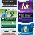 A Guide to Nursing Specialties: Infographic
