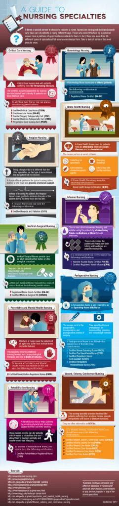 A Guide to Nursing Specialties