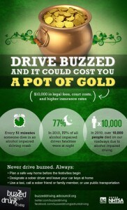 Driving Buzzed Could Cost You a Pot of Gold [Infographic]