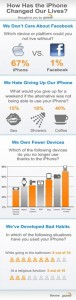 iPhone More Loved Than Facebook [Infographic]