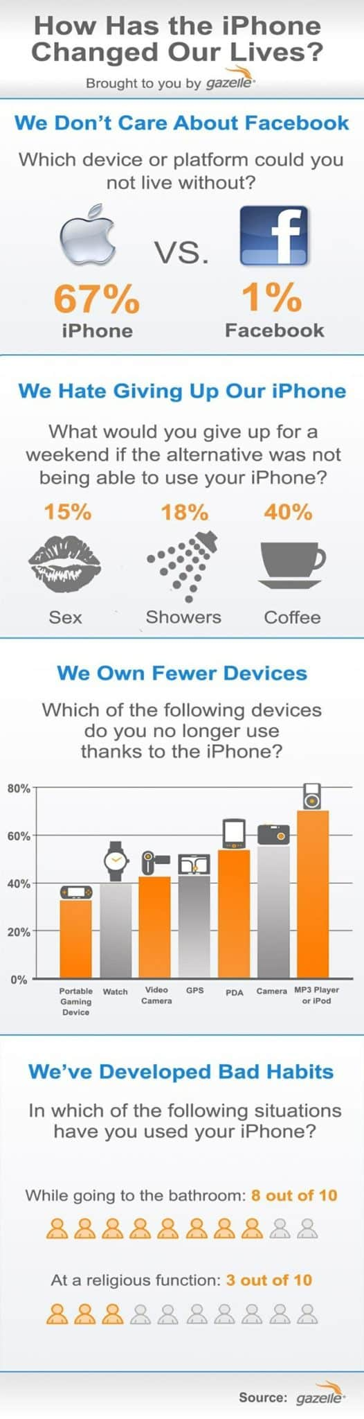 iphone facebook infographic