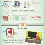 Survey Says: Women Win on Social Media [Infographic]