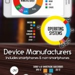 Smartphone Users by the Numbers [Infographic]