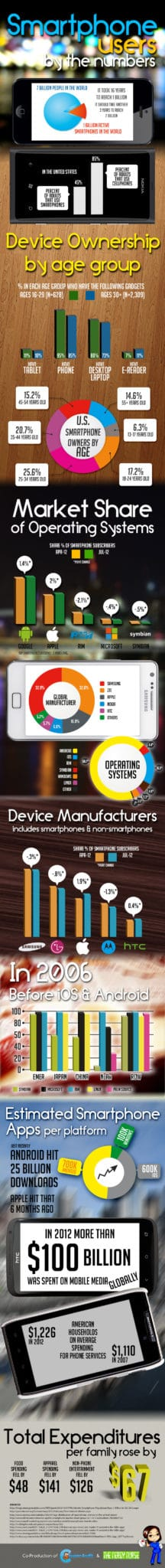 smartphones by the numbers infographic