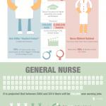Male Vs. Female Nurses [Infographic]