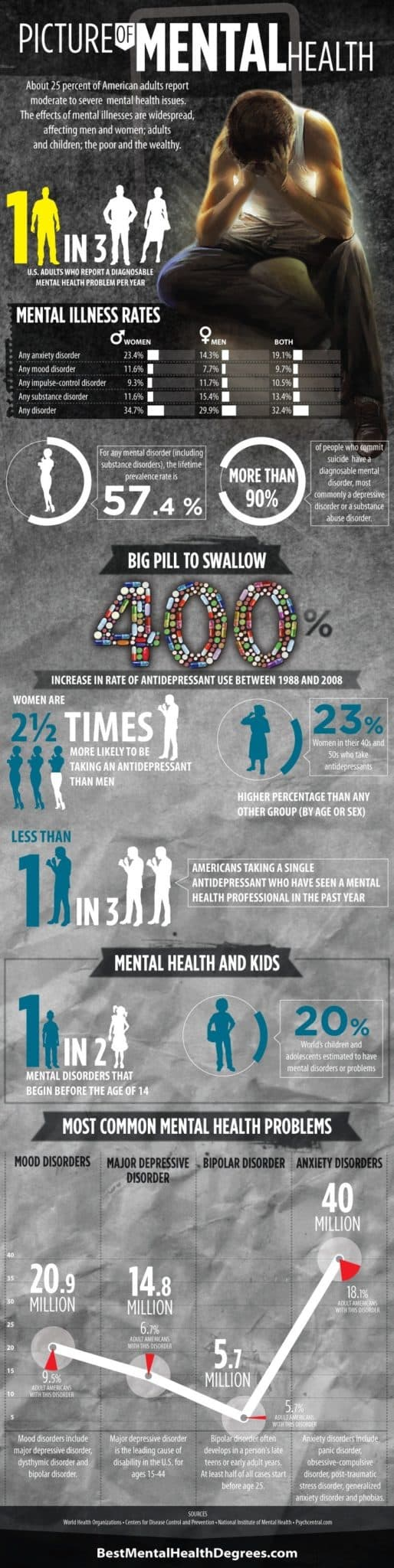mental illness mental health infographic