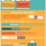 Why Get Your Master's In Nursing? [Infographic]