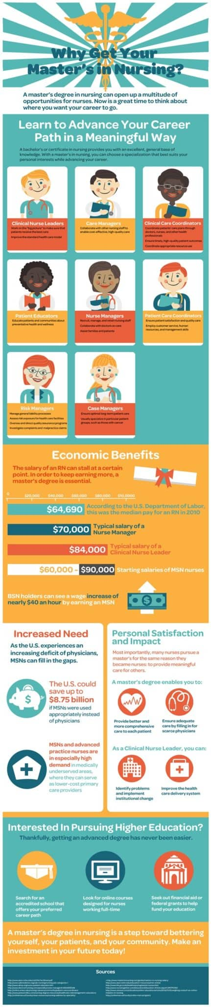 masters_in_nursing_infographic