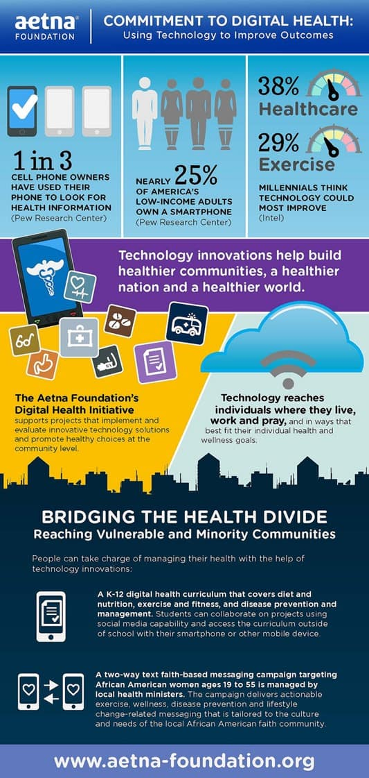 Aetna Foundation Digital Health Infographic