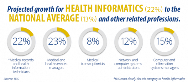projected growth of health informatics